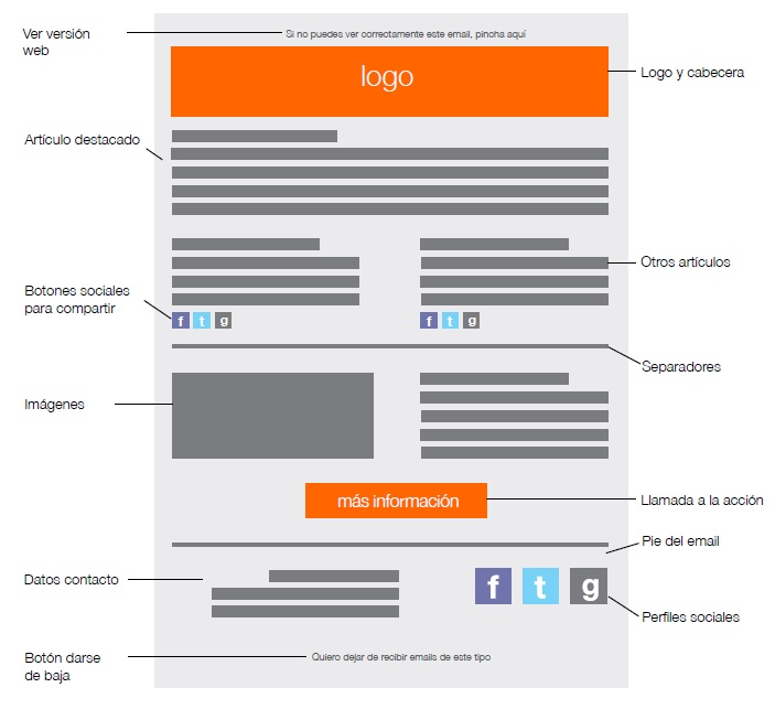 Email marketing anatomia newsletter
